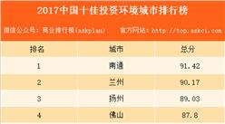 2017中国十佳投资环境城市排行榜:佛山排名第四(附全榜单)