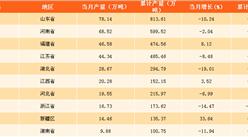 2017年11月中国各省纱产量排行榜