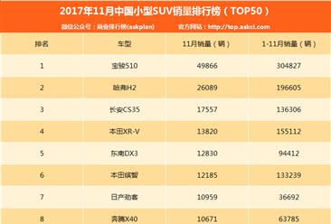 2017年11月小型SUV销量排名:宝骏510第一 系列近5万(附排名TOP50)