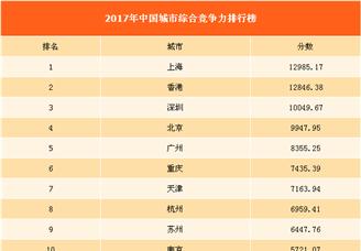 2017年中国城市综合竞争力排行榜(附全榜单)