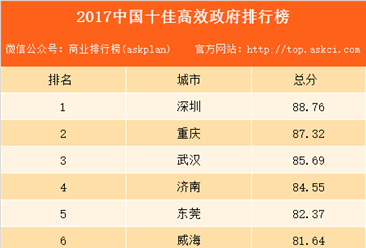 2017中国十佳高效政府排行榜:深圳位居榜首(附榜单)