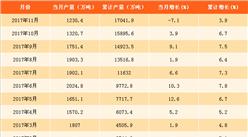 2017年1-11月软饮料产量分析:软饮料产量同比增3.9%(附图表)