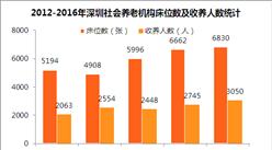 深圳人口老龄化问题加剧 2016年深圳社会养老机构仅34家(附深圳养老产业分析)