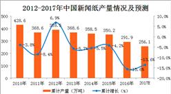 2017年1-11月中國新聞紙產量分析:新聞紙產量下滑明顯!(附圖表)