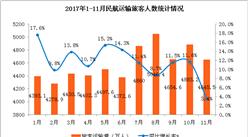 2017年1-11月民航运输数据分析:旅客运输量突破5亿人(附图表)