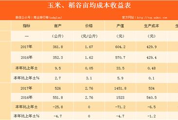 2017年河南秋粮生产情况分析:生产成本基本稳定 收益有所提升(表)