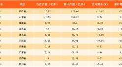2017年11月中国各省布产量排行榜