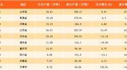 2017年11月中国各省市纯碱产量排行榜