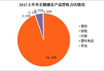 """前11个月五粮液利润总额134.5亿 未来将构建""""1+5""""产业布局(附图表)"""