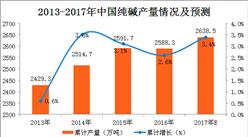2017年1-11月纯碱产量分析:纯碱产量增长稳定(附图表)