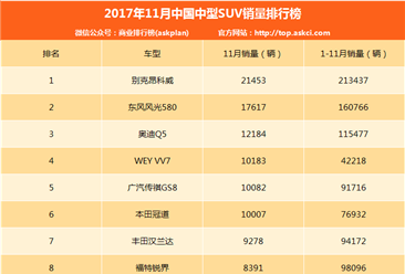 2017年11月中型SUV销量排行榜:WEY VV7第四 销量过万(附排名)