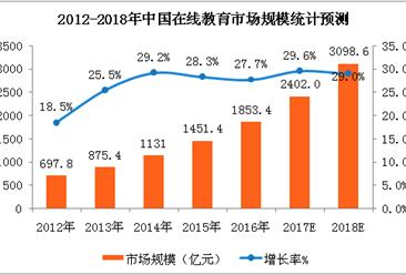2018年民办教育行业发展趋势预测(图)
