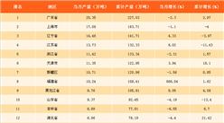 2017年11月中国各省市乙烯产量排行榜:广东乙烯产量全国第一!