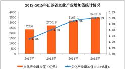 江苏省文化体育业数据统计分析:文体事业蓬勃发展 (附图表)