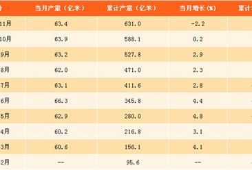 2017年1-11月布产量分析:布产量同比增长1.2%(附图表)