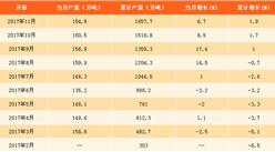 2017年1-11月乙烯产量分析:乙烯产量同比增1.9%(附图表)