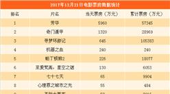 2017年12月22日全国电影票房排行榜:《芳华》累计票房5.7亿(附榜单)