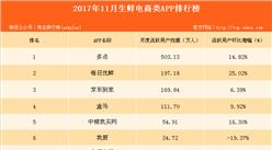 2017年最新生鲜电商App排行榜:多点强势占榜(附榜单)