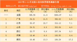 2017年1-11月全国31省市彩票销售额排行榜:海南等4省出现负增长(附榜单)