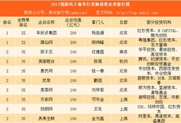 2017胡润电子商务行业独角兽企业排行榜:酒仙网排名第一(附榜单)