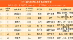 2017胡润北京地区独角兽企业排行榜:滴滴出行等54家企业上榜(附榜单)