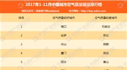 2017年1-11月中国城市空气质量排行榜(TOP10)