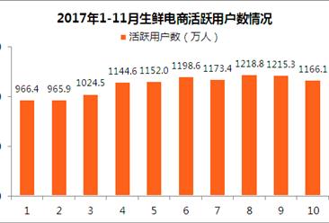 生鲜电商领域月活用户规模分析:生鲜电商增长势头强劲!