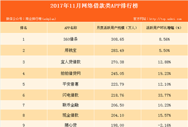 2017年最新网络借款类APP排行榜:360借条位列第一(附榜单)