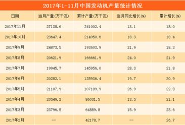 2017年1-11月全国发动机产量分析:累计产量24.1亿千瓦时(附图表)