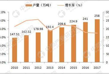 农业部:2017年中国茶叶产量258万吨  同比增长7%