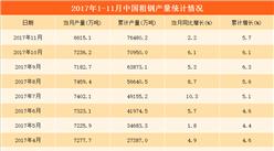 1-11月全国粗钢产量7.65亿吨 同比增长5.7%(附图表)