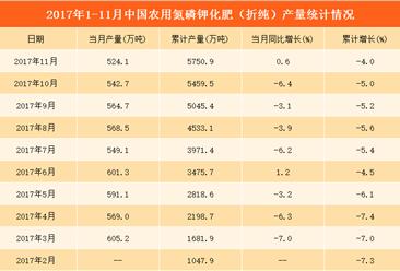 2017年1-11月中国化肥产量分析:化肥产量达5750.9万吨  同比下滑4%(附图表)