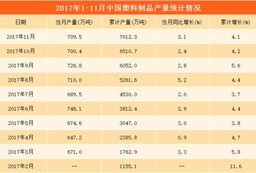 1-11月中国塑料制品产量超7000万吨  同比微增4.1%(附图表)