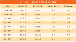 2017年1-11月中国水泥产量分析:水泥产量达21.55亿吨(附图表)