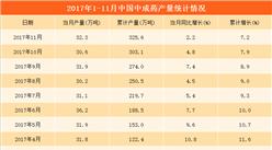 1-11月全国中成药产量325.6万吨 同比增长7.2%(附图表)