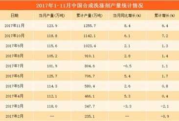 2017年1-11月中国合成洗涤剂产量分析:合成洗涤剂产量同比增长6.4% (附图表)