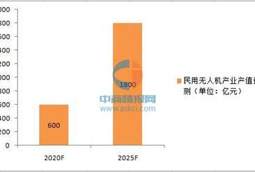 工信部:2025年中国民用无人机产值将达1800亿