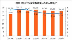 安徽省就业大数据统计分析:就业形势趋好  失业率降至3.2%(附图表)