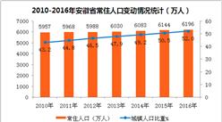 安徽省各州市人口數據統計:阜陽市人口最多 合肥市城鎮化水平最高(附圖表)