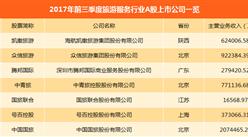 中国国旅营收、净利润双赢!旅游服务A股上市公司经营业绩大比拼(附图表)