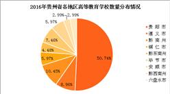 贵州省教育情况分析:贵州教育资源分布不均匀(图表)