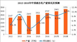 2018年中国液态乳产量预测:产量将达3251万吨(图)