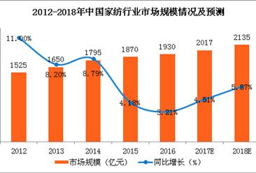 2018年家纺行业市规模及发展前景预测:需求增加(图)