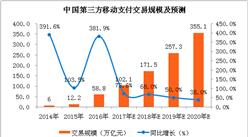 2018年中国第三方移动支付市场预测:交易规模将超150万亿元(附图表)