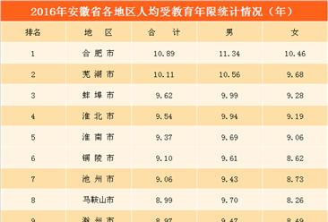 安徽省教育事业大数据统计:男性受教育年限整体优于女性  幼儿园数量大幅增加