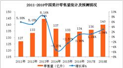 全国果汁零售数据统计及消费预测:2018年果汁零售额将达1071亿元(附图表)