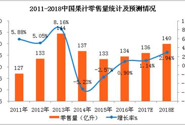 全国果汁零售数据及消费预测:2018年果汁零售额将达1071亿元(附图表)