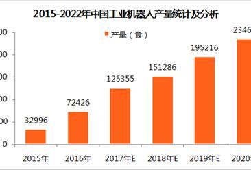 中国工业机器人发展趋势预测:2018年产量有望突破15万套(图)