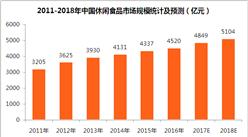 休闲食品行业数据统计及预测:2018年休闲食品市场规模将超5000亿元(附表)