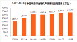 2018年中国吸油烟机市场预测:家用吸油烟机产量将超3300万台(附图表)
